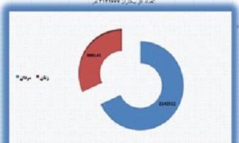 بیکاری زنان در مرز یک میلیون نفر + نمودار